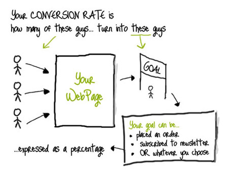 convertion rate optimization CRO